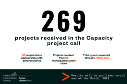 Capacity projects: 269 projects received in the Capacity project call